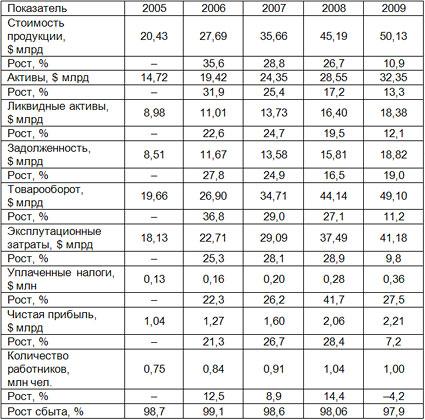 Трендовые показатели производства чая в россии в натуральном выражении 2006 2010г